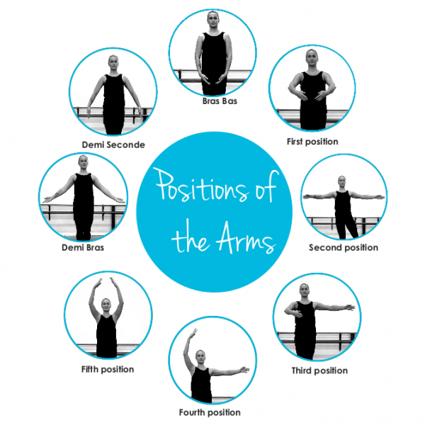 Ballet arm positions